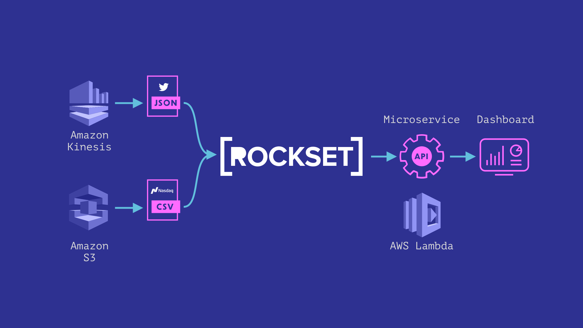 Building a Serverless Microservice Using Rockset and AWS