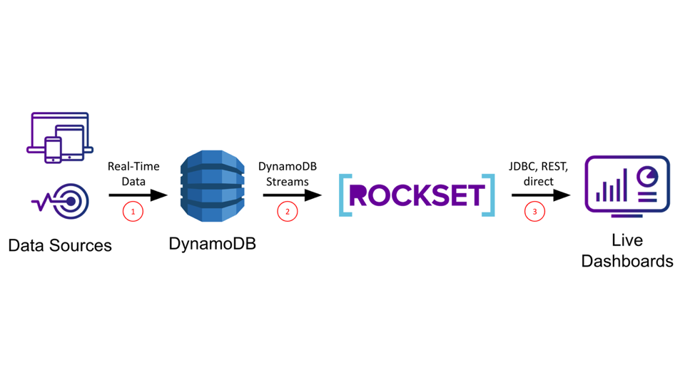Custom Live Dashboards on DynamoDB - Using DynamoDB Streams