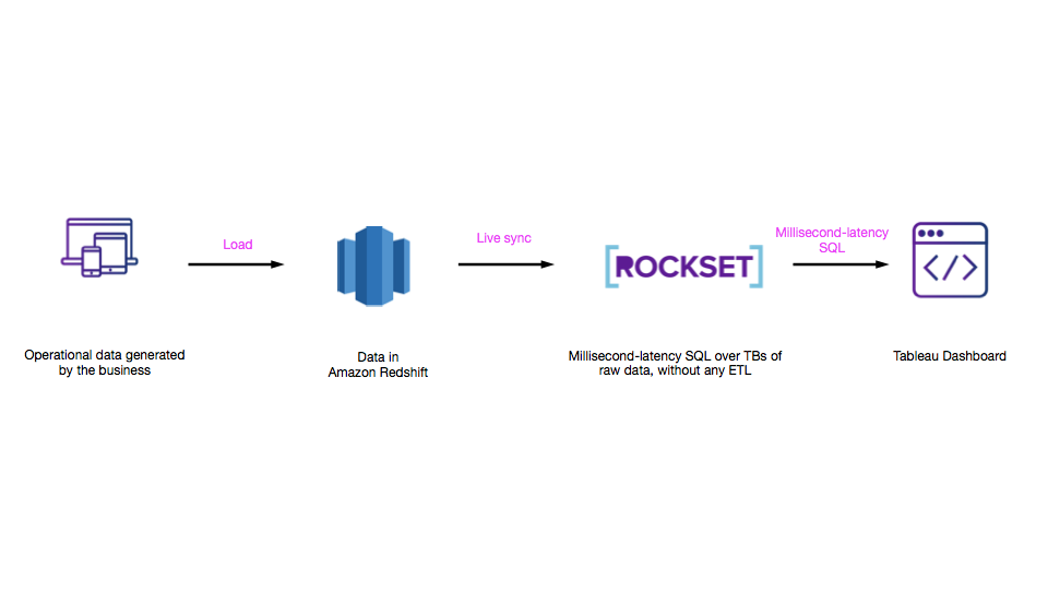 Redshift with Rockset: High performance queries for operational