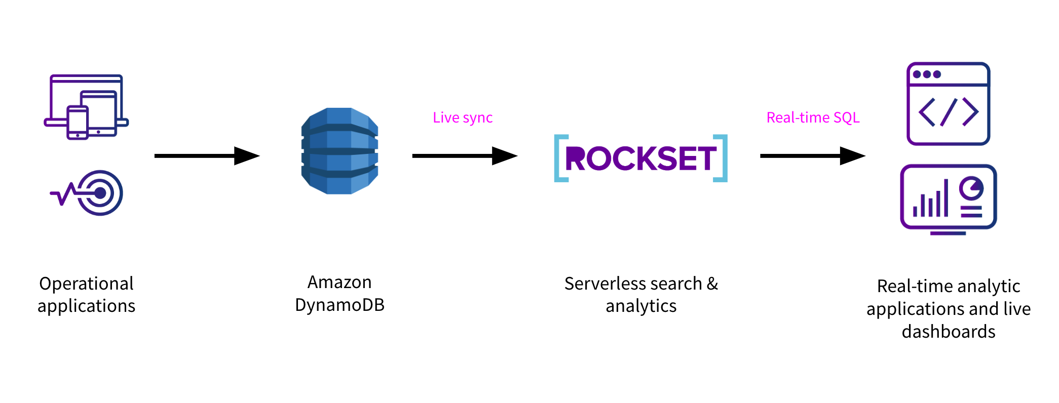 DynamoDB Analytics | Rockset